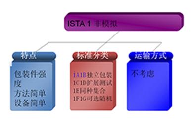ISTA 1 系列实验